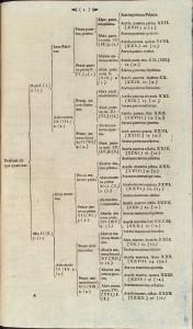 Philipp Jacob Spener, Tabulae Progonologicae, Stuttgart, 1660, p. 1 [HAB: Ff 4° 68 (2)]